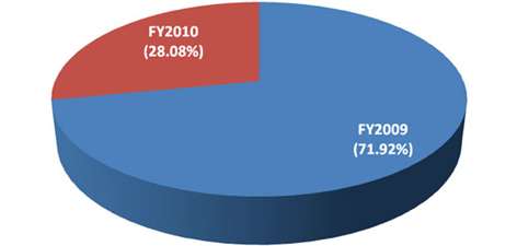 ARRA Piechart FY 2010