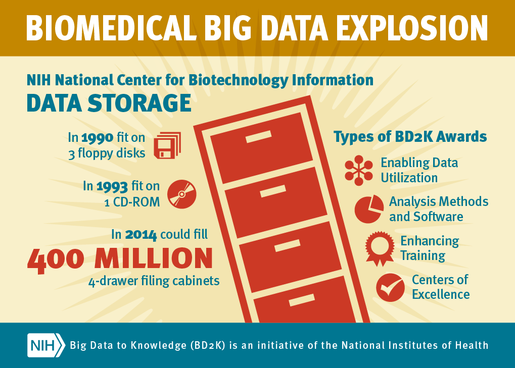 NIH invests almost $32 million to increase utility of biomedical research data
