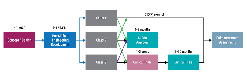 Graphic illustration of schematic for FDA device approval pathways.