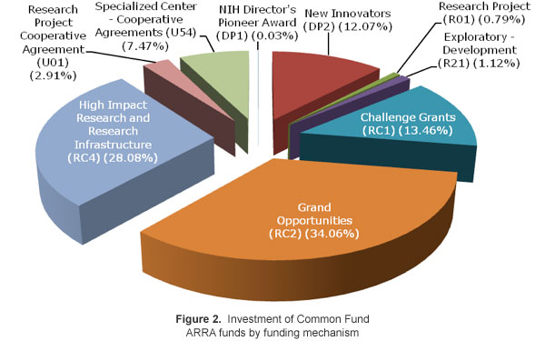 Figure 2: Investment of Common Fund ARRA funds by funding mechanism