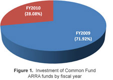 Figure 1: Investment of Common Fund ARRA funds by fiscal year