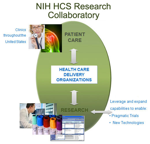 NIH HCS Research Collaboratory