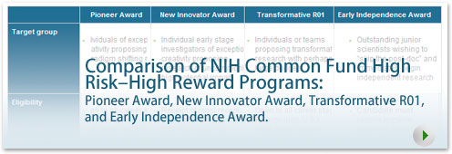 Comparison of NIH Common Fund High Risk-High Reward Programs: Pioneer Award, New Innovator Award, Transformative R01, and Early Independence Award