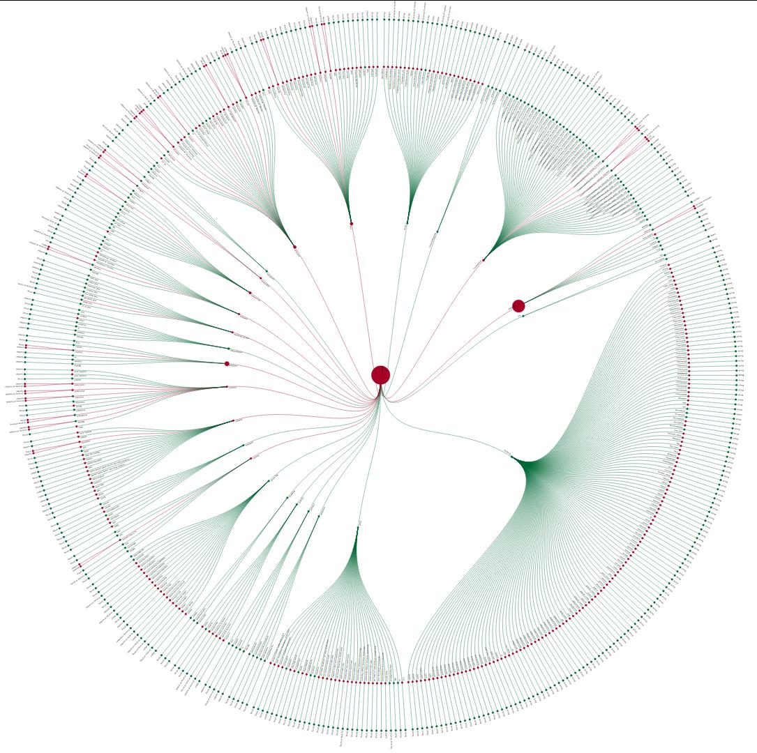 Circle of Data