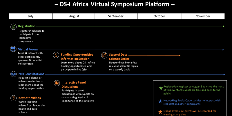 DS-I Africa Virtual Symposium Platform Online Tools and Networking Events from July through November