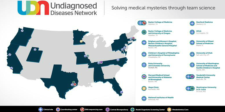 United States map showing the location of Undiagnosed Diseases Network participants. A full list of participants and their institutions is available at https://commonfund.nih.gov/diseases/fundedresearch